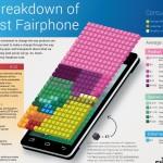 Fairphone: genau wissen, wofür man bezahlt