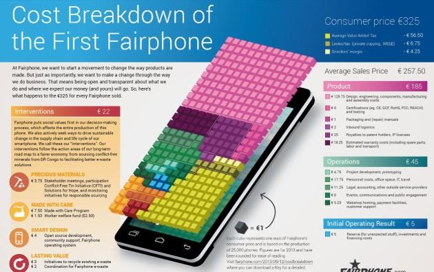 Produktionskosten des Fairphone