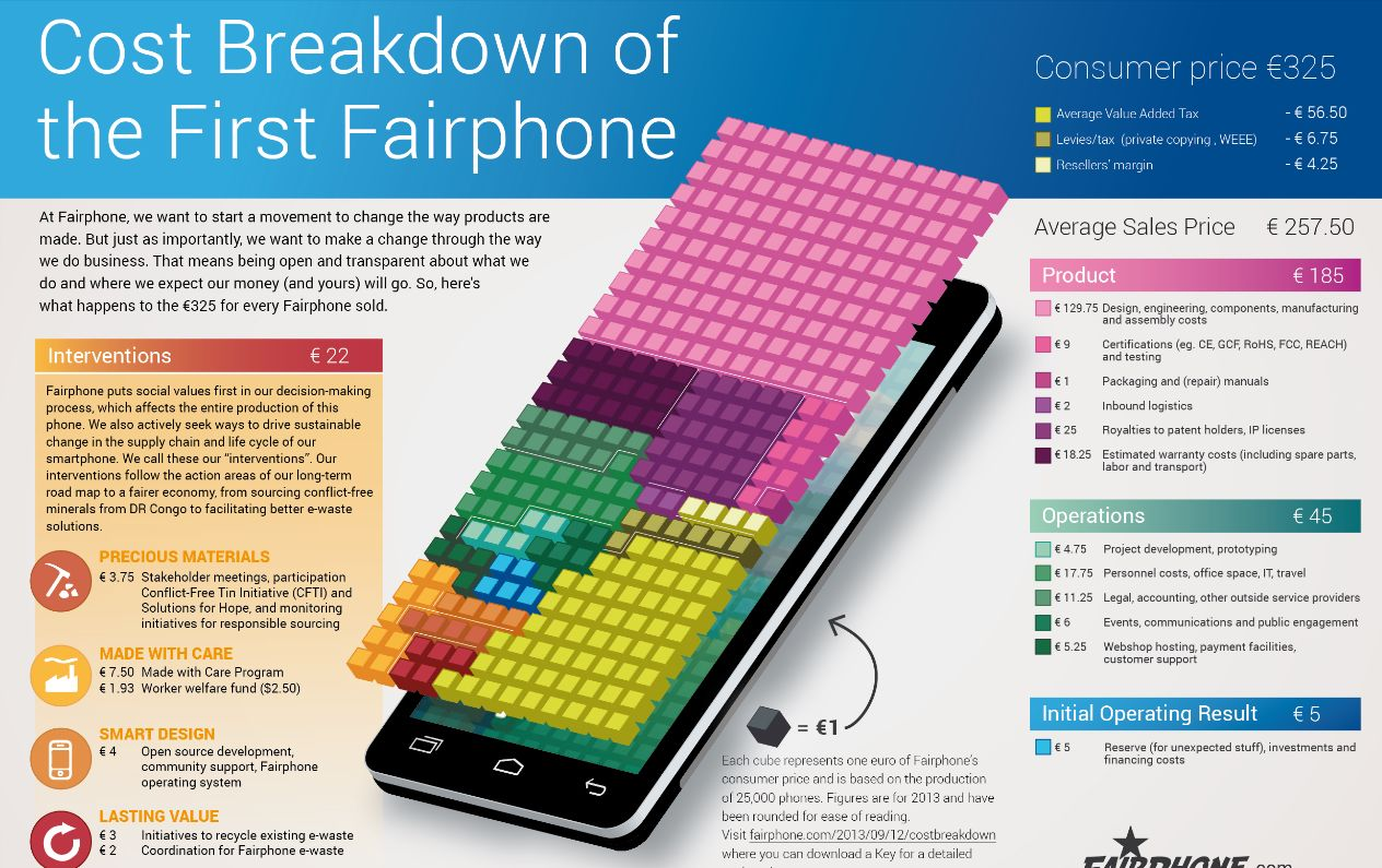 Produktionskosten des Fairphone