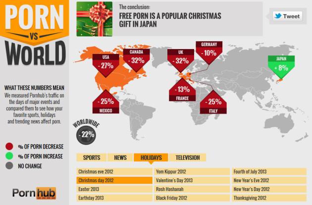 Pornokonsum an Weihnachten 2012