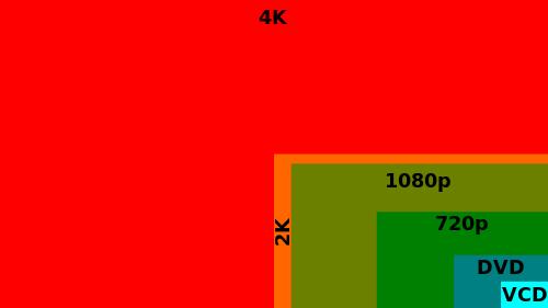Videoauflösungen im Vergleich als Grafik